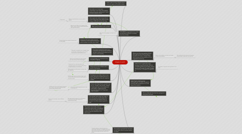 Mind Map: Chapter 4 and 5