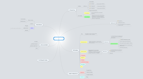 Mind Map: Copy of Logística de GT.Cooperativas