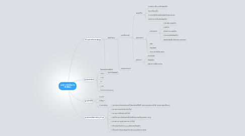 Mind Map: แผนการดำเนินงาน HERBAL