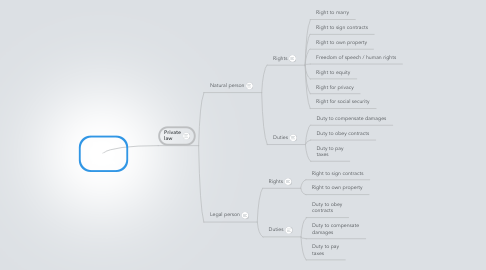 Mind Map: Private persons and law