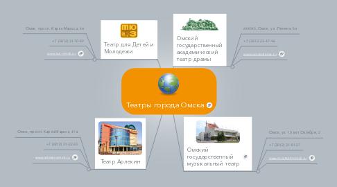 Mind Map: Театры города Омска