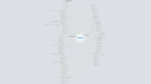 """Mind Map: """"Laughter Out of Place"""""""