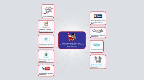 """Mind Map: Использование Интернет - технологий в проекте """"Весёлого Рождества!"""""""