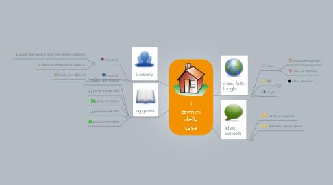 Mind Map: i termini della casa