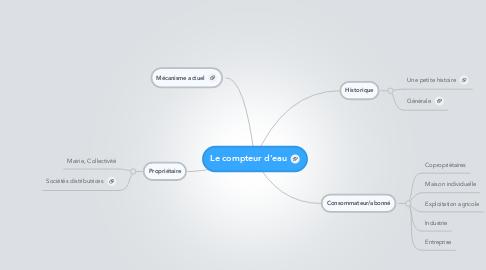 Mind Map: Le compteur d'eau