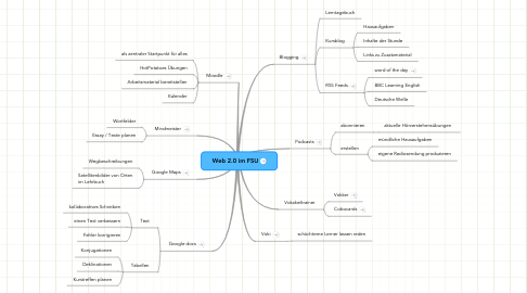 Mind Map: Web 2.0 im FSU