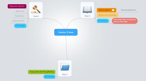 Mind Map: Session 2 base