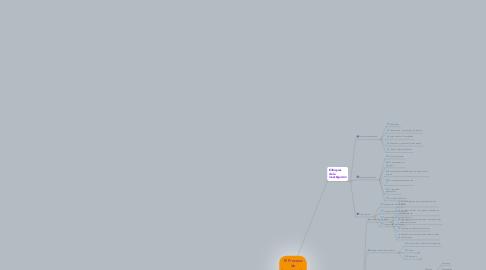 Mind Map: El Proceso de Investigación Científica