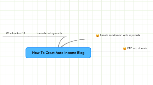 Mind Map: How To Creat Auto Income Blog
