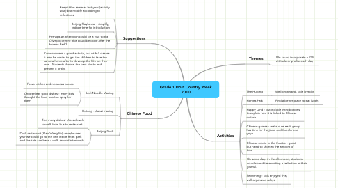 Mind Map: Grade 1 Host Country Week 2010