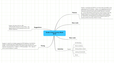 Mind Map: Grade 5 Host Country Week2010