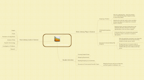 Mind Map: Literacy in Science Education