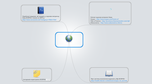 Mind Map: Науково-метричні база;