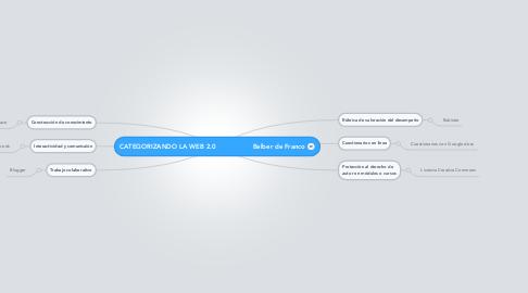 Mind Map: CATEGORIZANDO LA WEB 2.0                  Belber de Franco