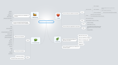 Mind Map: Marketing Learning Effectively