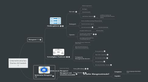 Mind Map: Unternehmerisches  Denken & Handeln 1