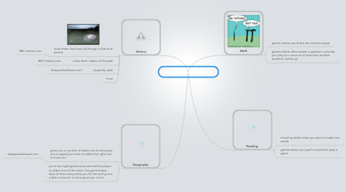 Mind Map: computer learning games