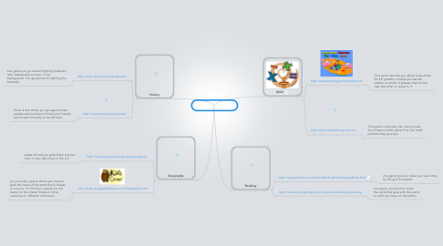 Mind Map: Project Mind Map