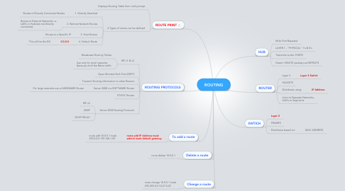 Mind Map: ROUTING
