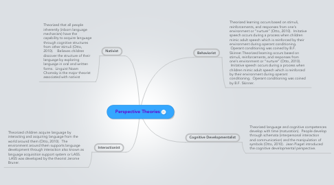 Mind Map: Perspective Theories