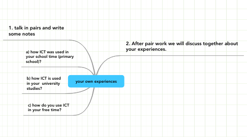 Mind Map: your own experiences