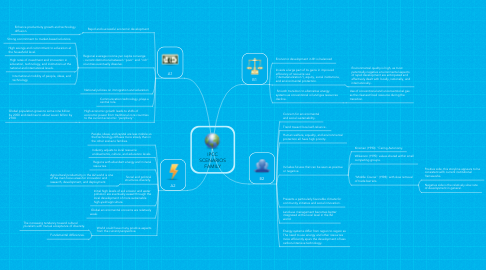 Mind Map: IPCC SCENARIOS FAMILY