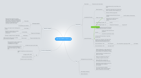 Mind Map: JOD DESCRIPTION IDEAL
