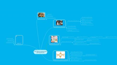 Mind Map: SGP Sistema general de participaciones