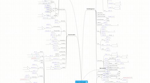Mind Map: Virtuelle Werkzeugbox