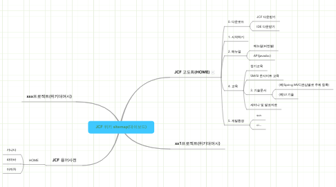 Mind Map: JCF 위키 sitemap(대쉬보드)