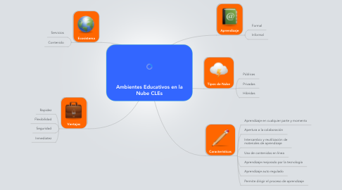 Mind Map: Ambientes Educativos en la Nube CLEs