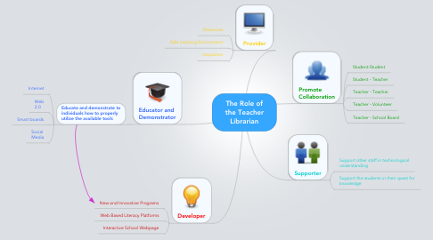 Mind Map: The Role of the Teacher Librarian