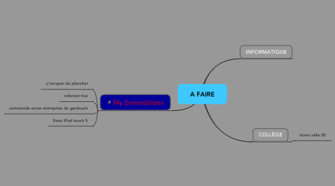 Mind Map: A FAIRE