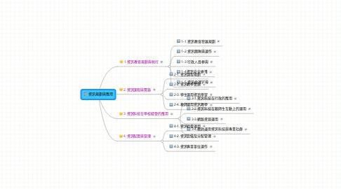 Mind Map: 資訊規劃與應用