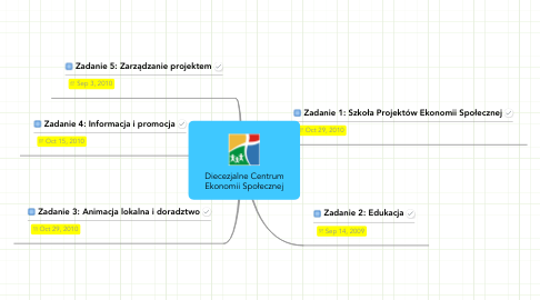 Mind Map: Diecezjalne CentrumEkonomii Społecznej