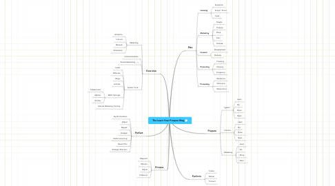 Mind Map: The Learn Your Prospex Blog