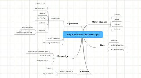 Mind Map: Why is education slow to change?