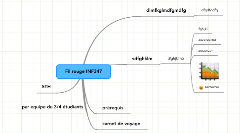Mind Map: Fil rouge INF347