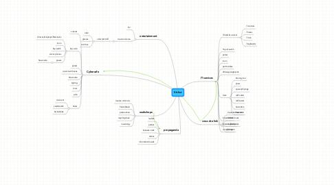 Mind Map: Kit list