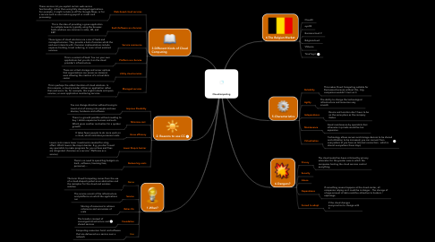 Mind Map: Cloudcomputing
