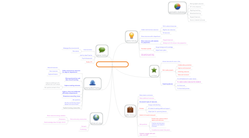Mind Map: Blended Learning with the VS