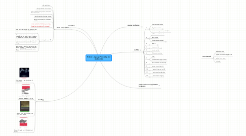 Mind Map: Natural Language Processing and Applications