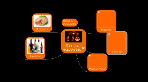 Mind Map: FIESTA HALLOWEEN