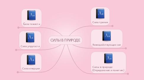 Mind Map: СИЛЫ В ПРИРОДЕ