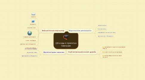 Mind Map: QR-коды в проектах гимназии