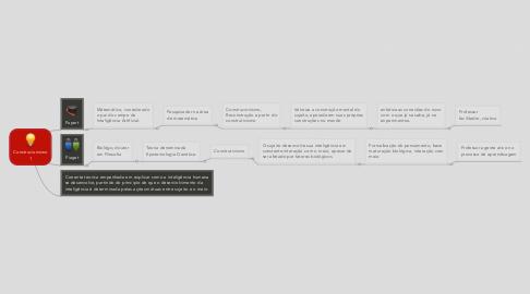 Mind Map: Construcionismo 1
