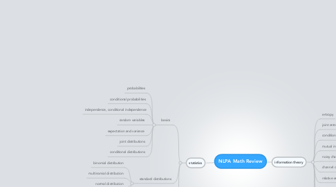 Mind Map: NLPA Math Review