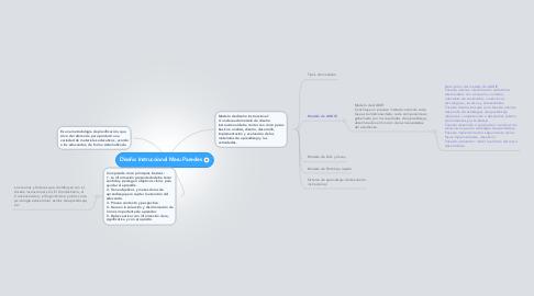 Mind Map: Diseño Instruccional Maru Paredes