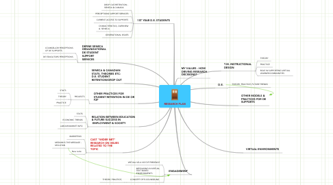 Mind Map: RESEARCH PLAN