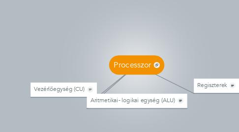 Mind Map: Processzor
